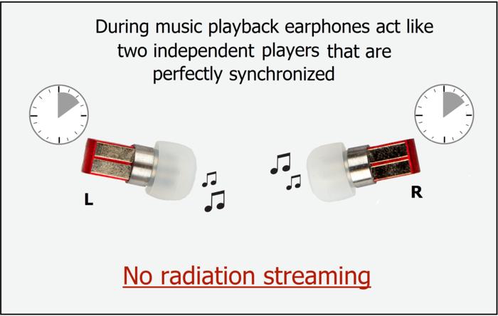 Split, unos auriculares sin cables que buscan financiación