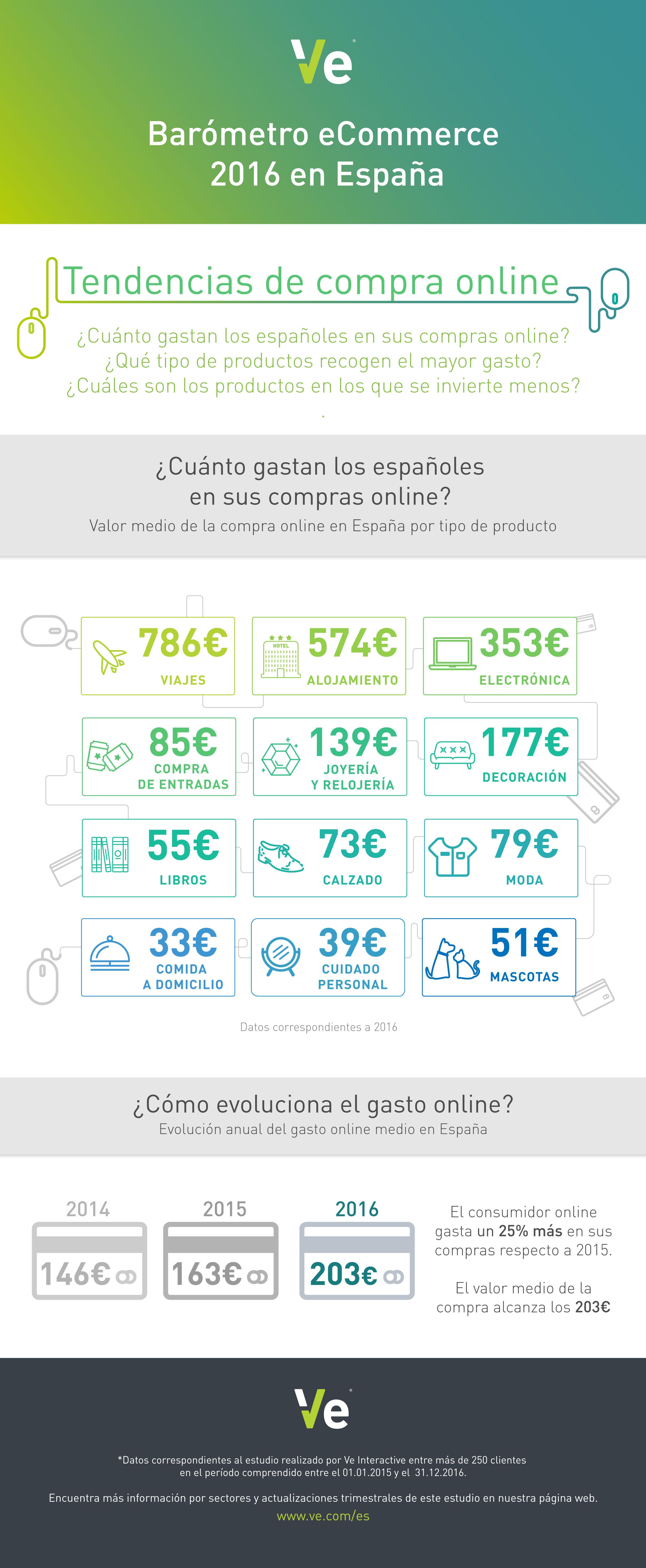 La cesta media de los consumidores on-line superó los 200 euros en 2016