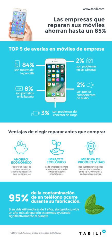 Si tienes una empresa reparar los móviles y tablets te ayudará a ahorrar hasta un 85 % - Diario de Emprendedores