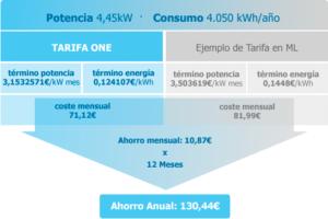 ONE, la primera tarifa on-line de luz y gas perfecta para los emprendedores que desean ahorrar