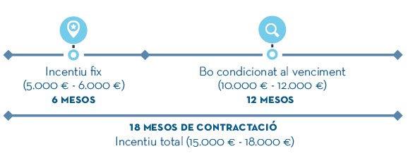El Ayuntamiento de Barcelona crea un programa para fomentar la contratación de personas mayores de 40 años