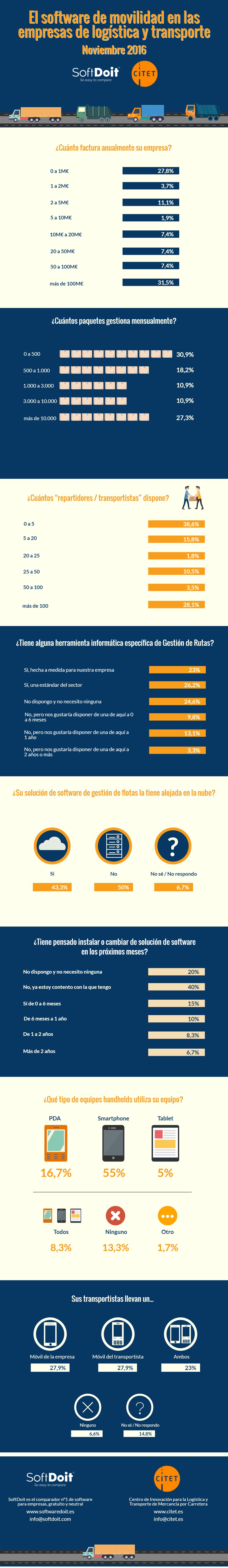 El 50,8 % de las empresas logísticas no dispone de un software de gestión de flotas