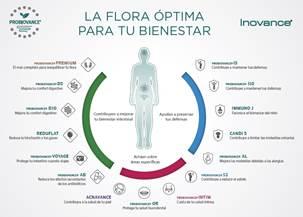 PROBIOVANCE®, una nueva línea de complementos que cuidan la flora intestinal