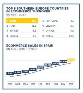 El comercio electrónico crecerá un 20 % en España este 2017