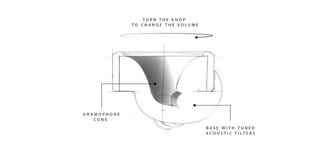 Knops, unos tapones para controlar el ruido ambiente que recaudaron más de 520.000 dólares