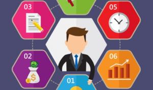 6 conocimientos básicos para emprender de manera exitosa