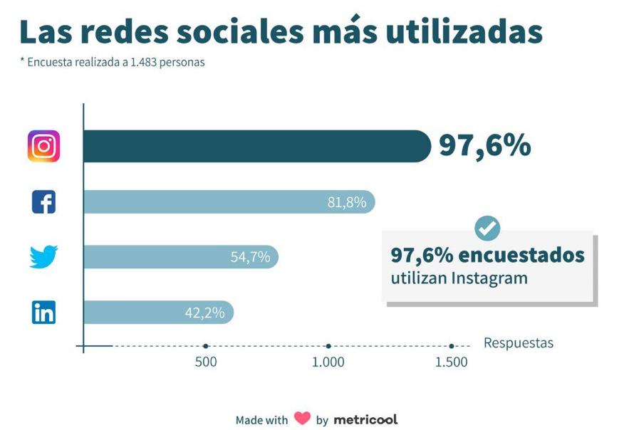 El uso de la red social Instagram supera a Facebook en un 15 % - Diario de Emprendedores