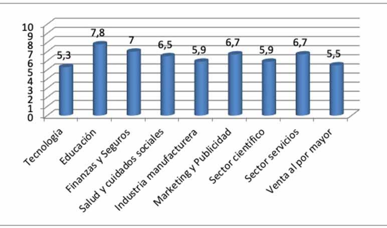 La felicidad media de los trabajadores españoles fue de 6,3 sobre 10 en el año 2018 - Diario de Emprendedores