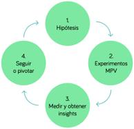 Lean Startup, la nueva metodología empresarial para alcanzar el éxito - Diario de Emprendedores